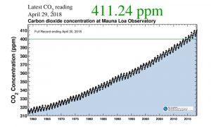 Екологи попереджають: концентрація CO2 в атмосфері досягла найвищого рівня