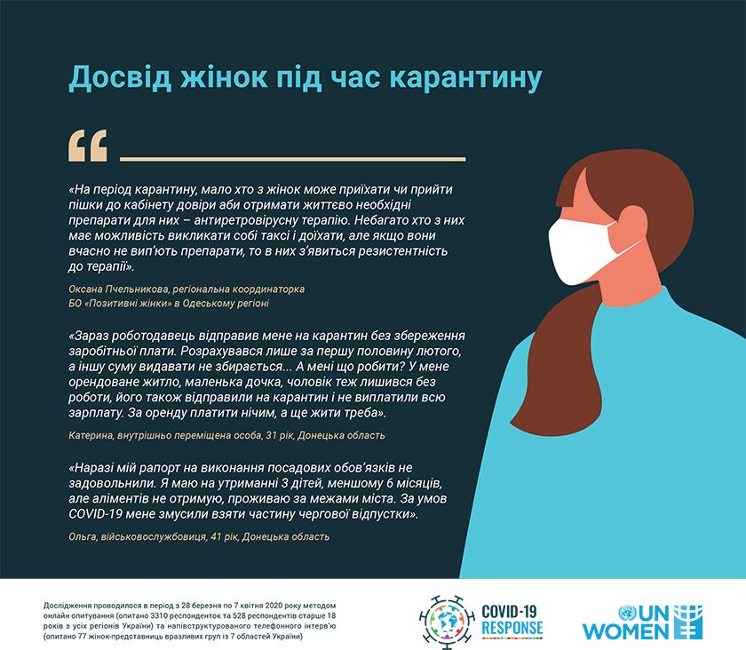 ООН Жінки в Україні. Статистика. Досвід жінок