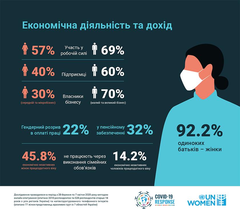 ООН Жінки в Україні. Статистика. Дохід