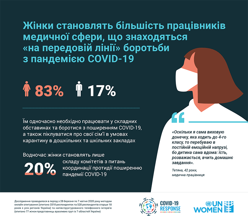 ООН Жінки в Україні. Статистика. Жінки-медики
