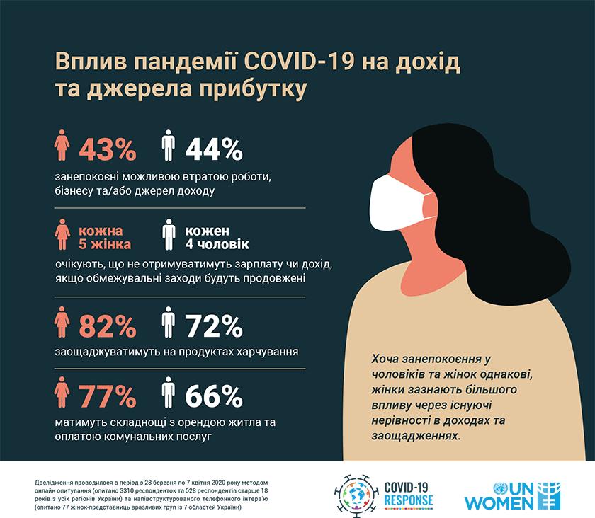 ООН Жінки в Україні. Статистика. Дохід 2