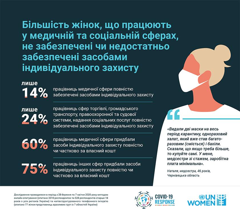ООН Жінки в Україні. Статистика. Засоби захисту