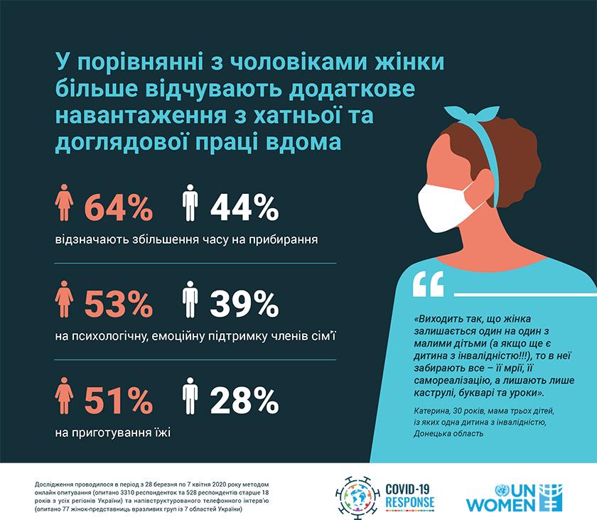 ООН Жінки в Україні. Статистика. Хатня робота