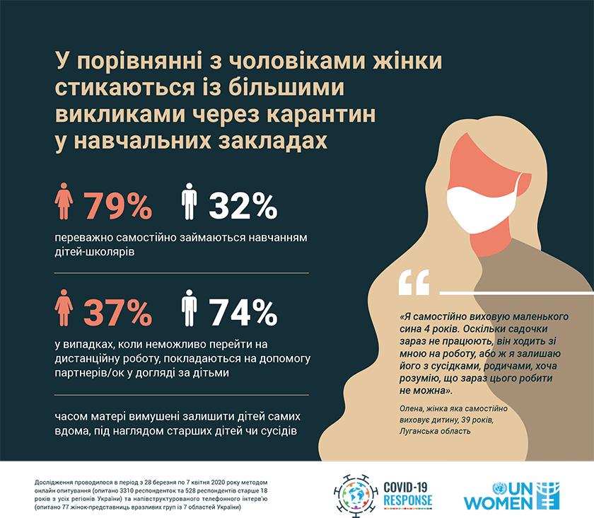 ООН Жінки в Україні. Статистика. Навчання дітей