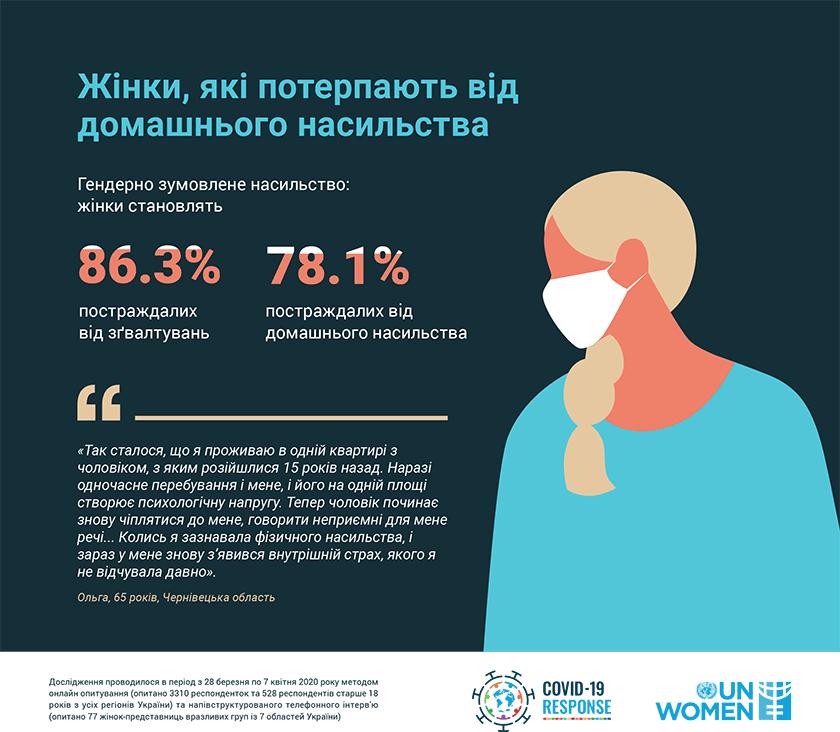 ООН Жінки в Україні. Статистика. Домашнє насильство